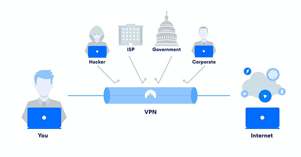 VPN Security